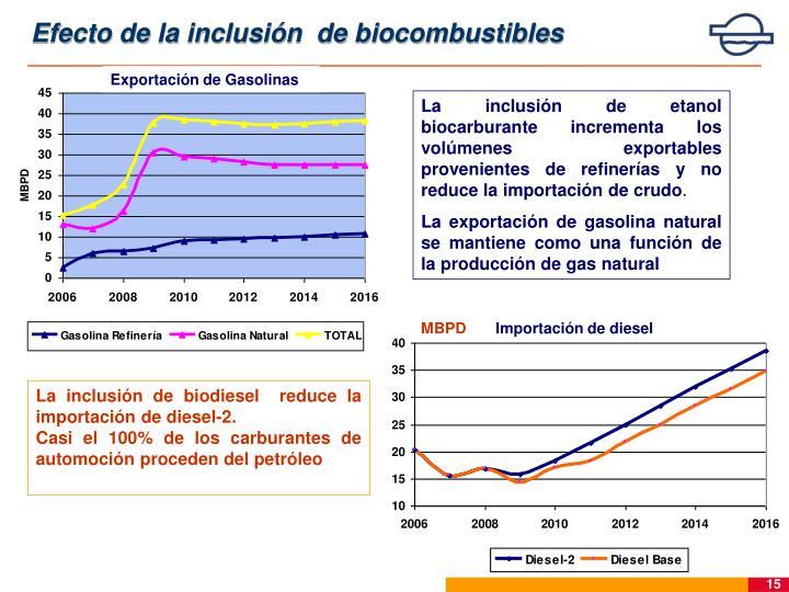 Efecto de la inclusión  de biocombustibles