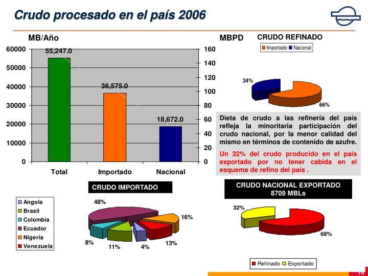 Crudo procesado en el país 2006