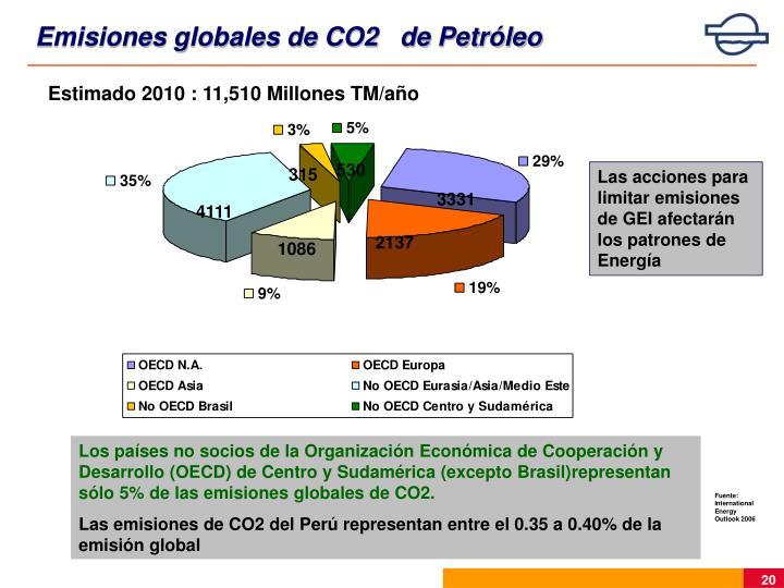 Emisiones globales de CO2   de Petróleo