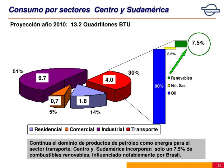 Consumo por sectores  Centro y Sudamérica