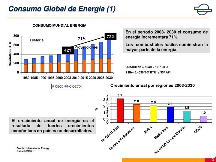 Consumo Global de Energía (1)