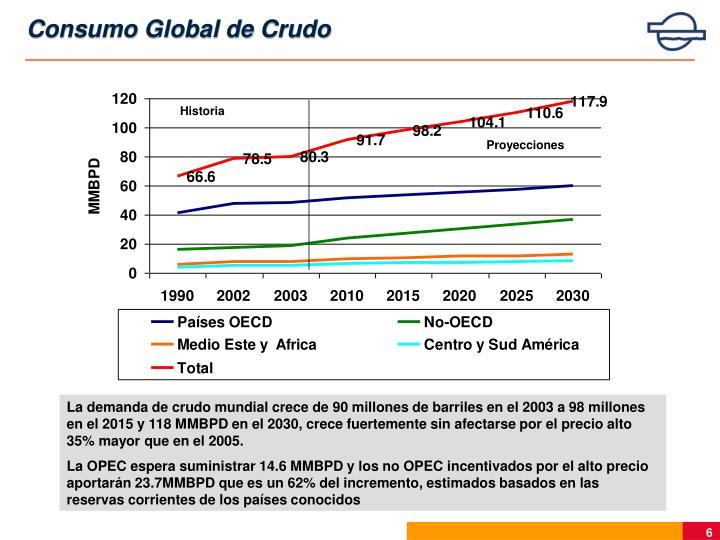 Consumo Global de Crudo