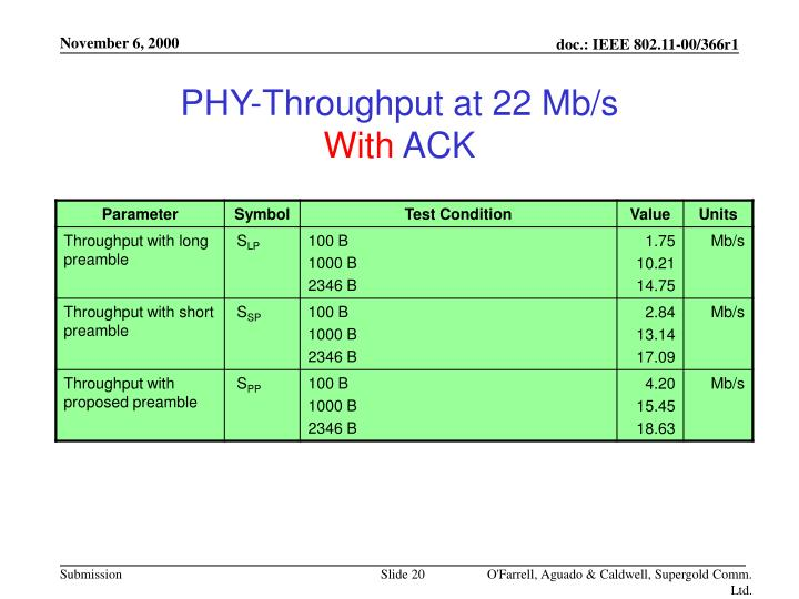 PHY-Throughput at 22 Mb/s