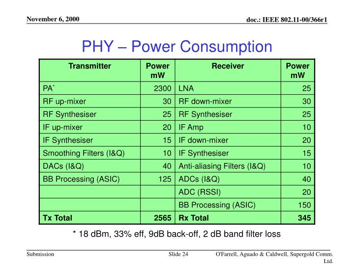 PHY – Power Consumption