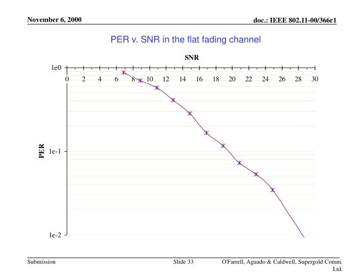 PER v. SNR in the flat fading channel
