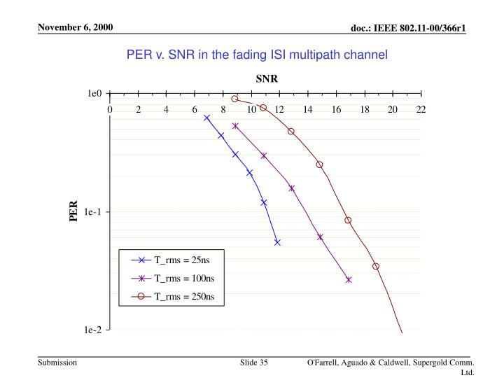 PER v. SNR in the fading ISI multipath channel