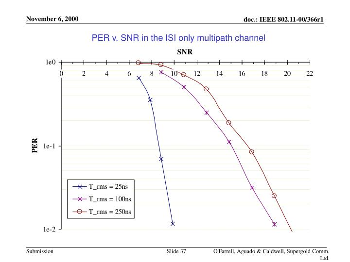 PER v. SNR in the ISI only multipath channel