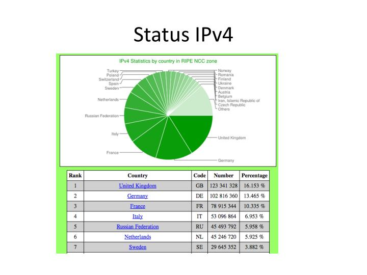 Status IPv4