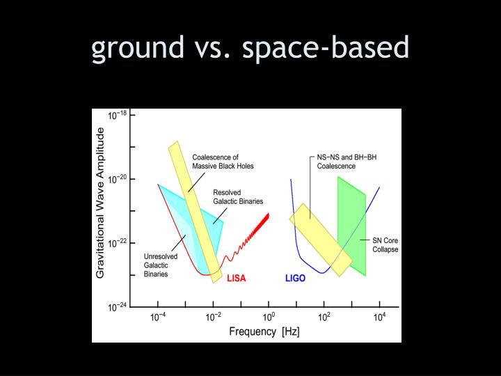 ground vs. space-based