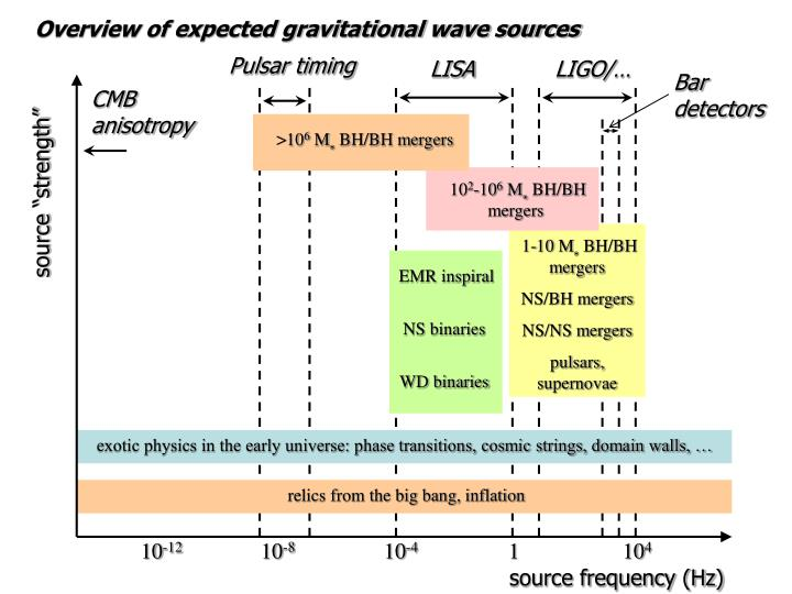 Overview of expected gravitational wave sources