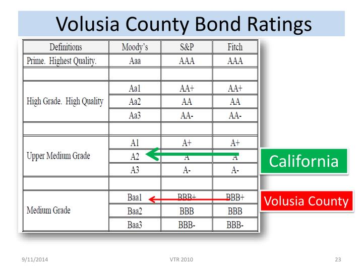 Volusia County Bond Ratings