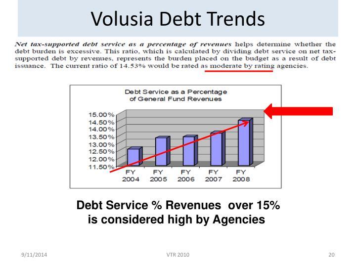 Volusia Debt Trends