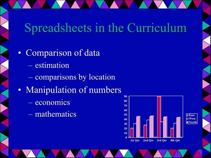 Spreadsheets in the Curriculum