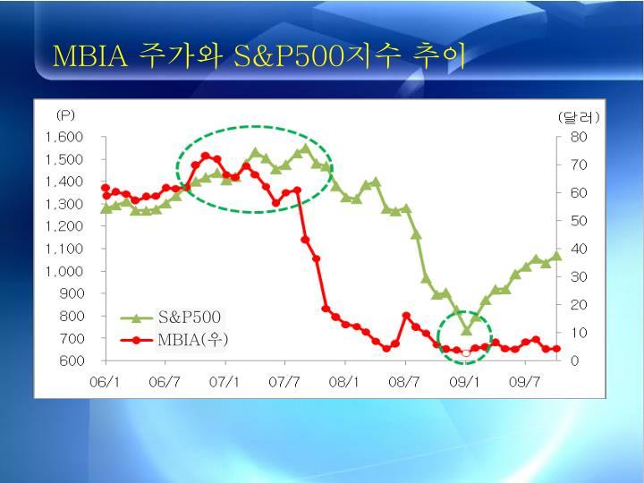MBIA 주가와 S&P500지수 추이