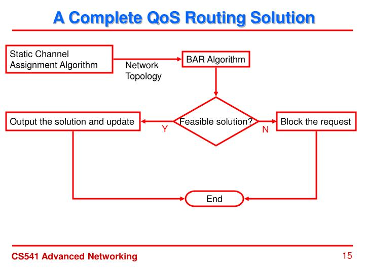 A Complete QoS Routing Solution