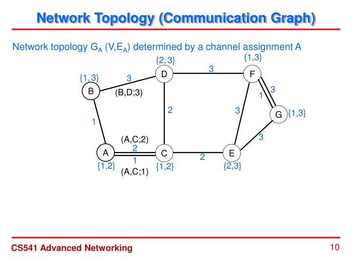 Network Topology (Communication Graph)