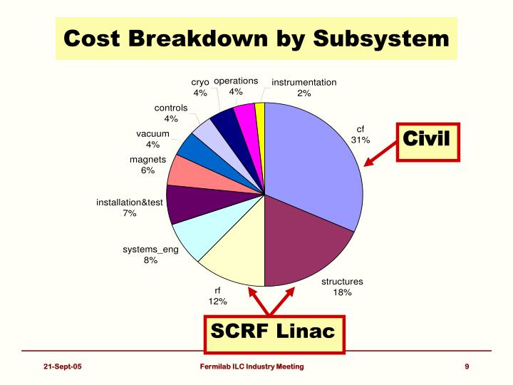 Cost Breakdown by Subsystem