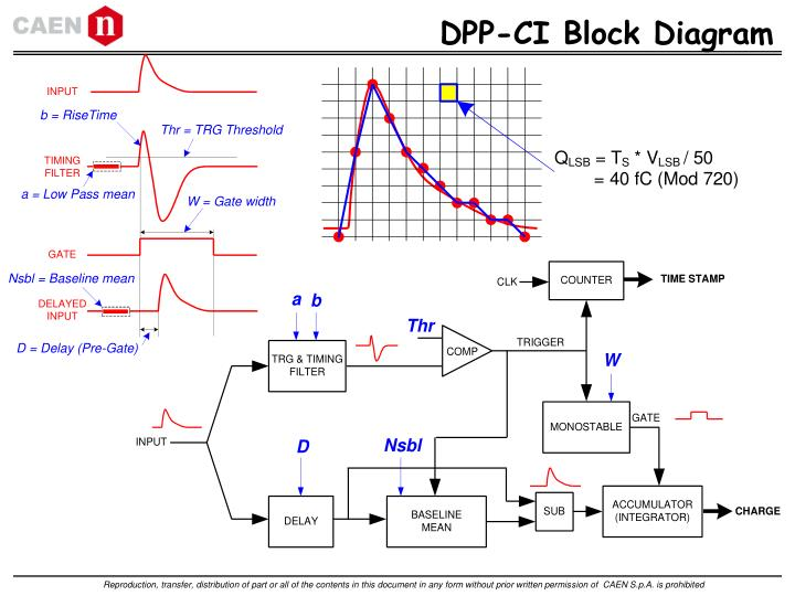 DPP-CI Block Diagram
