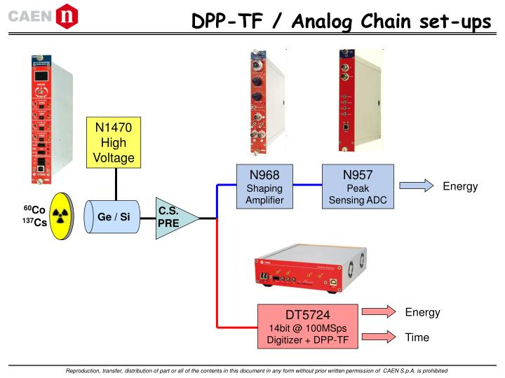 DPP-TF / Analog Chain set-ups