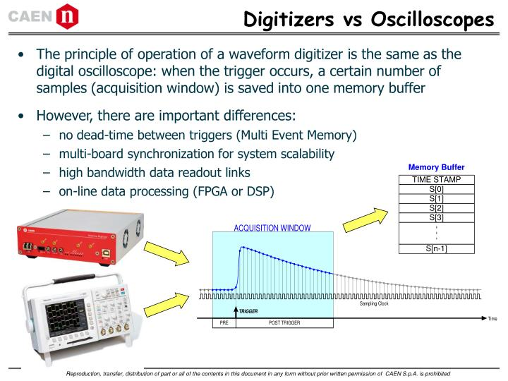 Digitizers vs Oscilloscopes