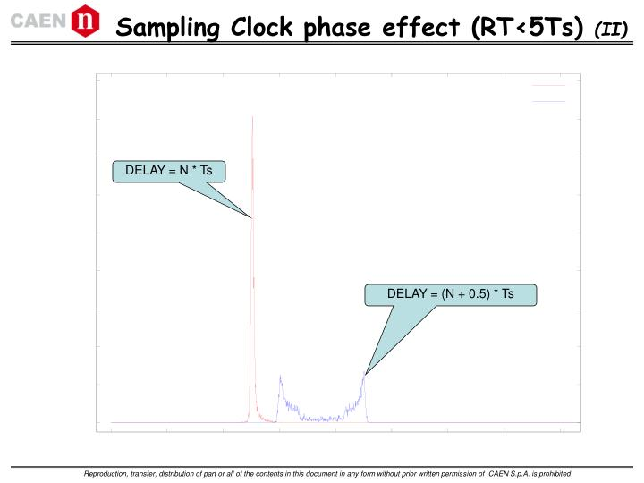 Sampling Clock phase effect (RT<5Ts)