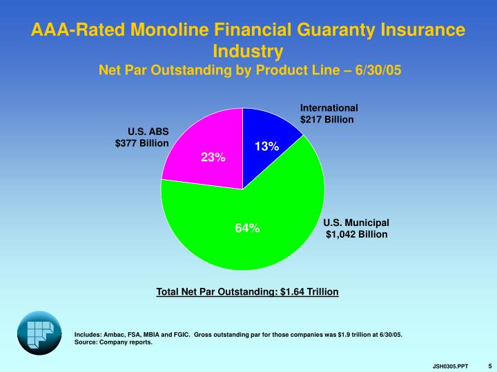 AAA-Rated Monoline Financial Guaranty Insurance Industry