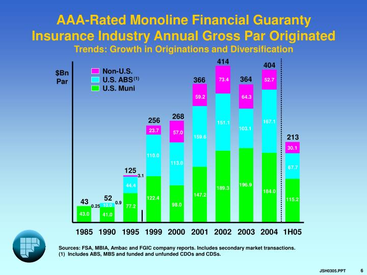 AAA-Rated Monoline Financial Guaranty Insurance Industry Annual Gross Par Originated