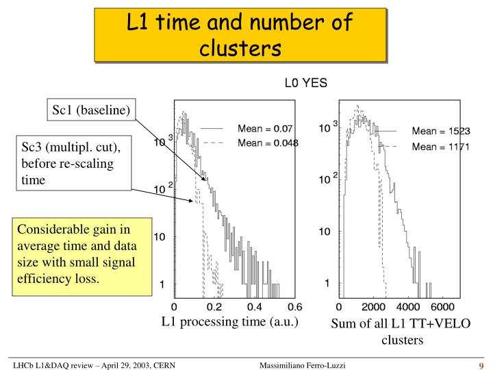 L1 time and number of clusters