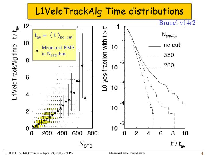L1VeloTrackAlg Time distributions