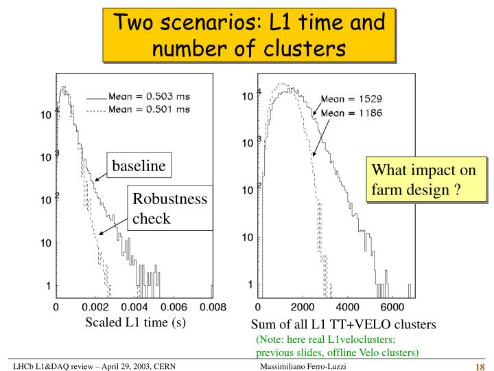 Two scenarios: L1 time and number of clusters