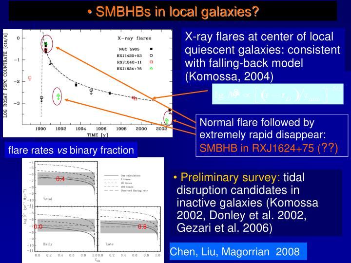 SMBHBs in local galaxies?