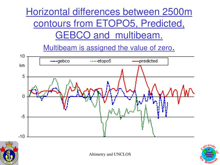 Horizontal differences between 2500m contours from ETOPO5, Predicted, GEBCO and  multibeam.