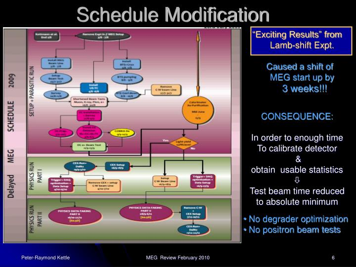 Schedule Modification
