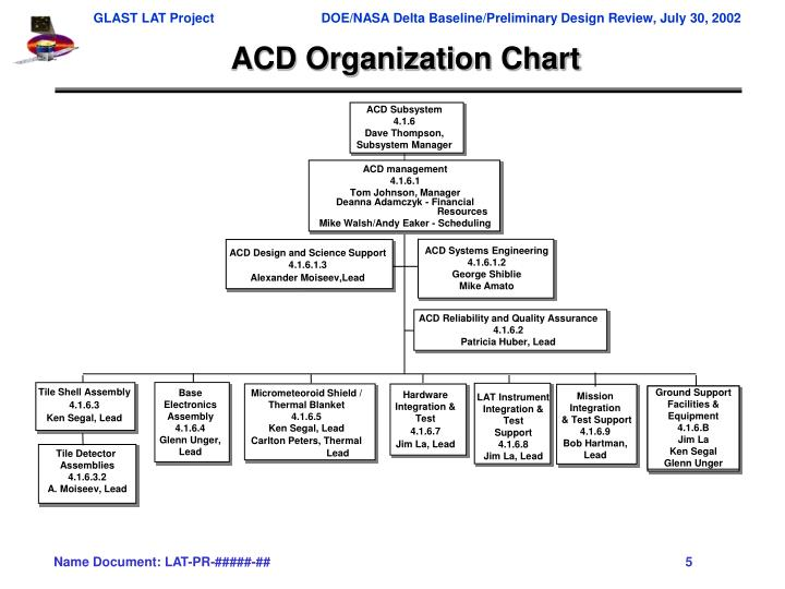 ACD Subsystem