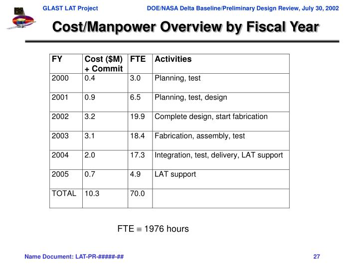 Cost/Manpower Overview by Fiscal Year