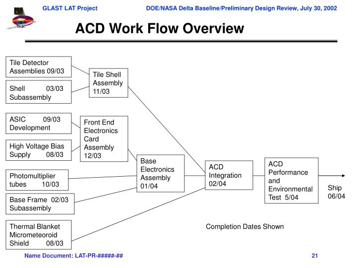 ACD Work Flow Overview