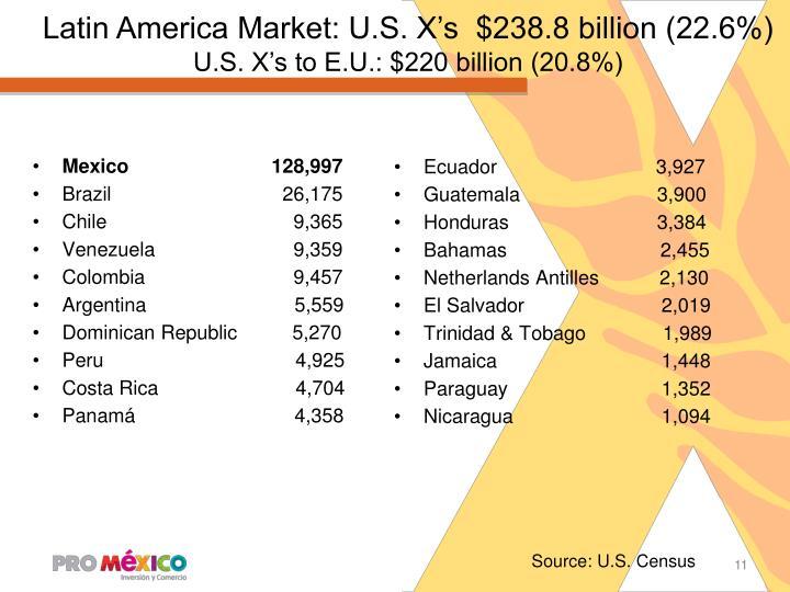 Latin America Market: U.S. X's  $238.8 billion (22.6%)
