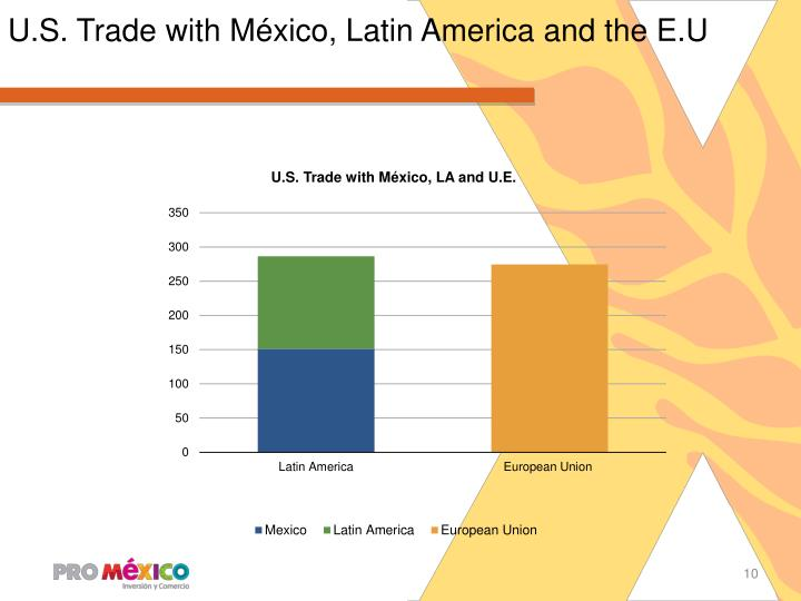 U.S. Trade with México, Latin America and the E.U