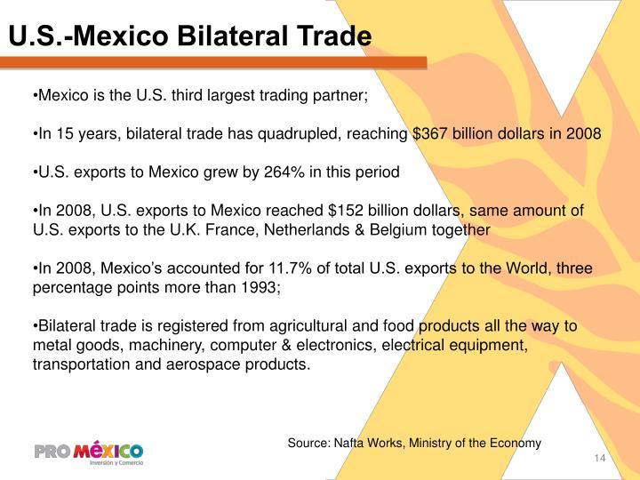 U.S.-Mexico Bilateral Trade