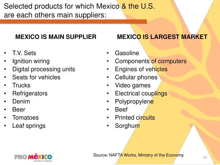 Selected products for which Mexico & the U.S.
