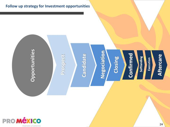 Follow up strategy for Investment opportunities