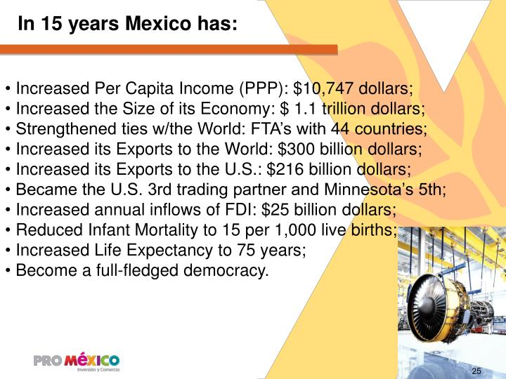 In 15 years Mexico has: