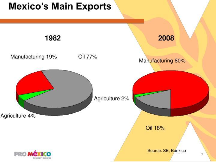 Mexico's Main Exports