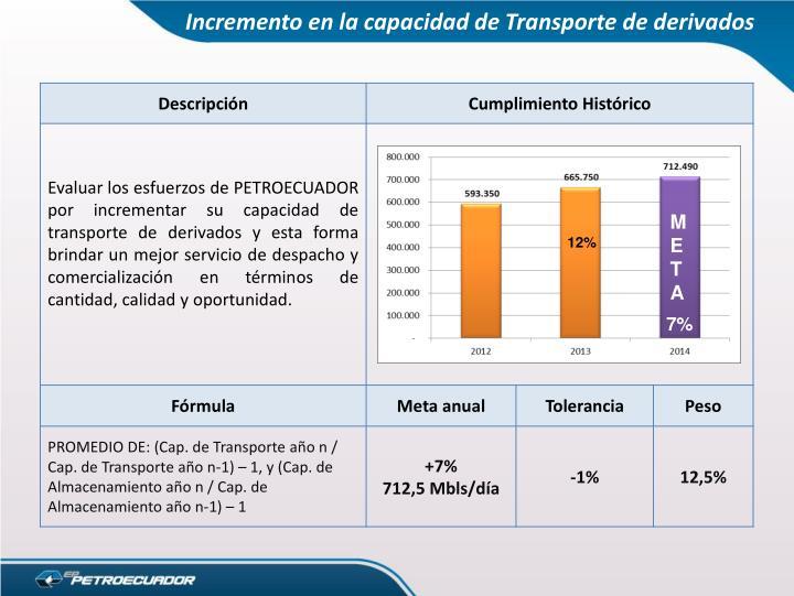 Incremento en la capacidad de Transporte de derivados