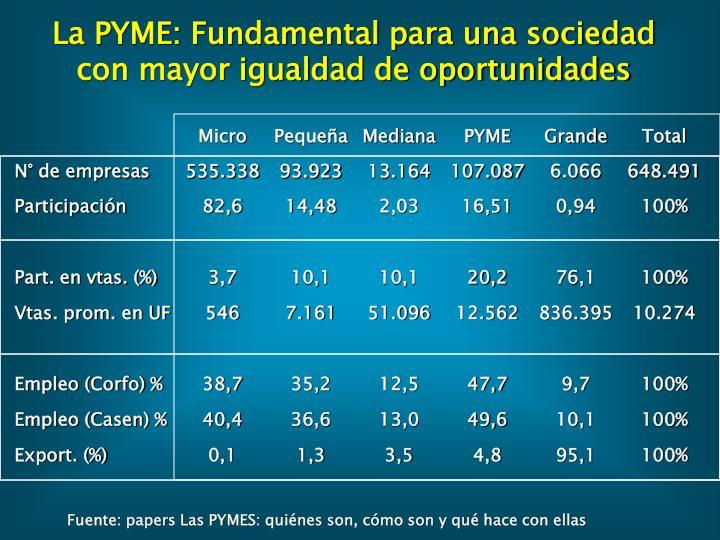 La PYME: Fundamental para una sociedad