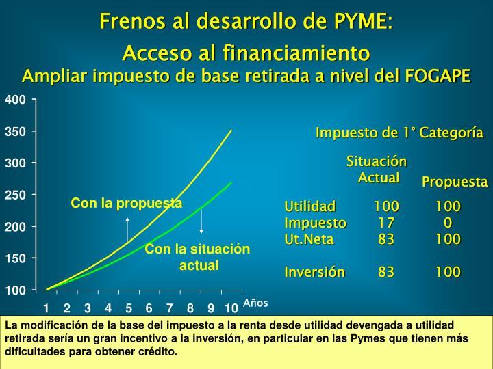Frenos al desarrollo de PYME: