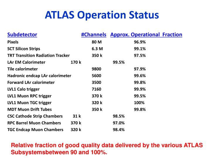 ATLAS Operation Status