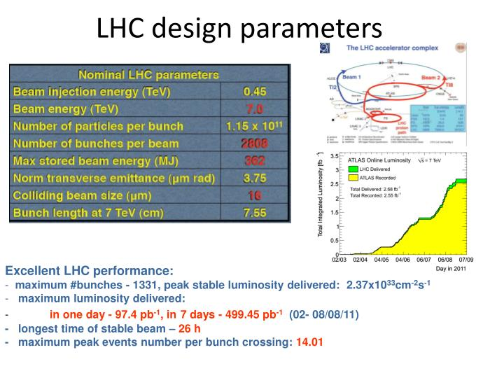 LHC design parameters