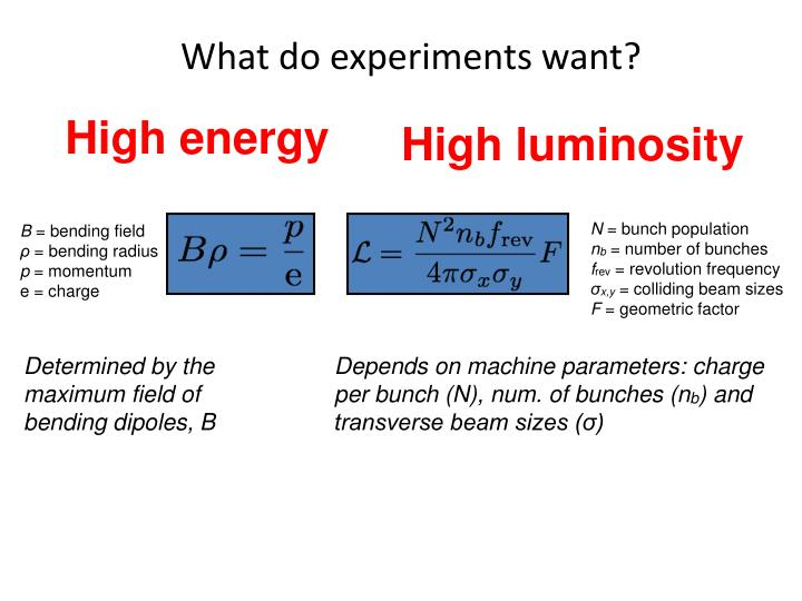 What do experiments want?
