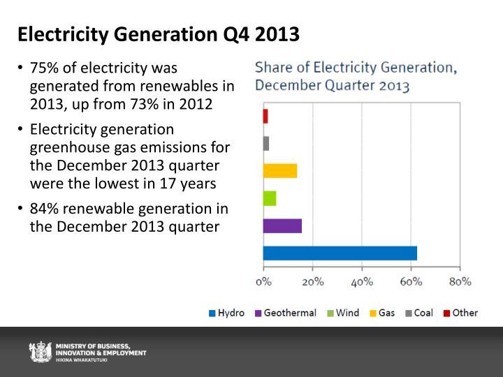 Electricity Generation Q4 2013